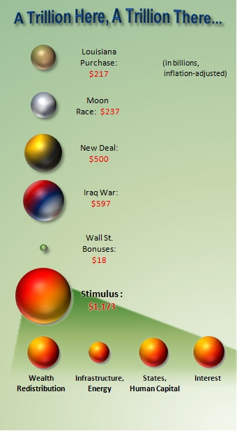 Stimulus Cost More Than Iraq War AND New Deal Combined